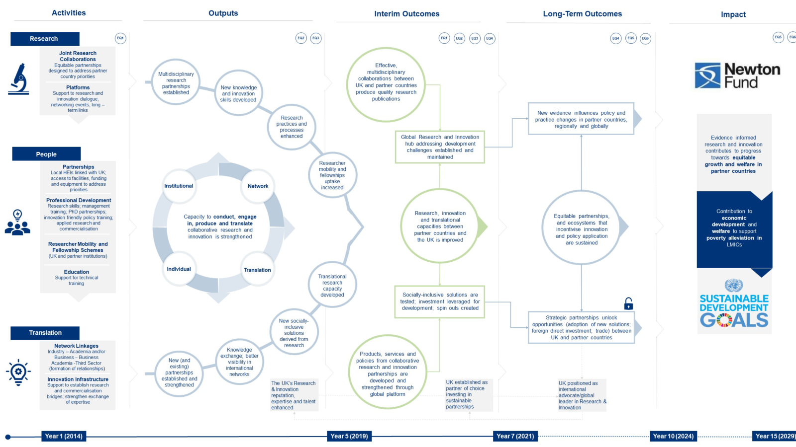 Image shows redesigned Newton Fund Theory of Change