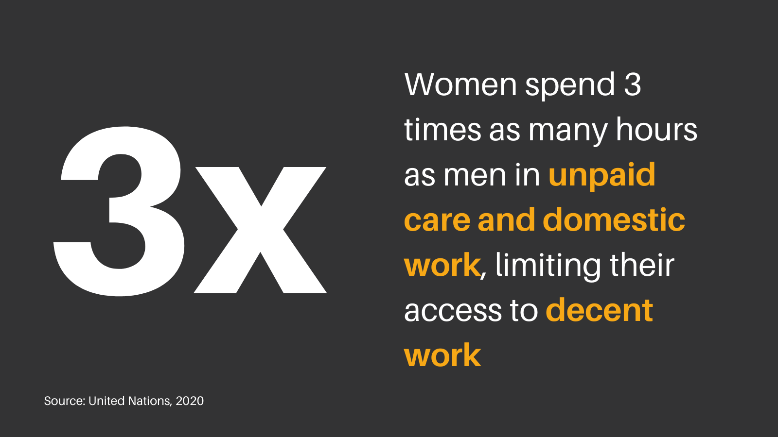 Illustration showing women spend 3 times as many hours as men in unpaid work