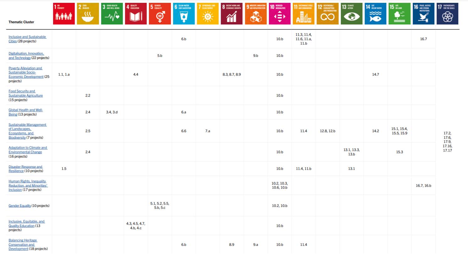 Praxis heritage report SDG diagram